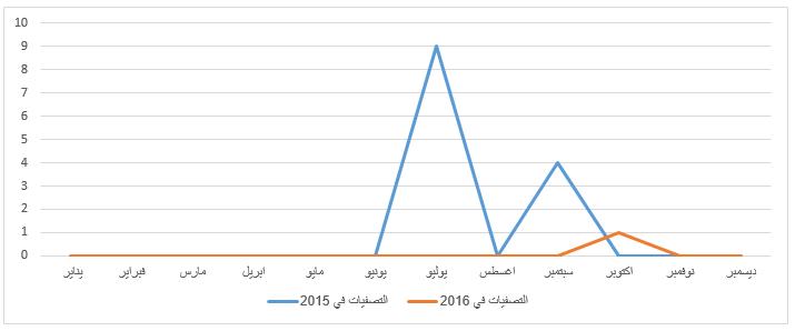 الصراع المسلح بين النظام و المعارضة في مصر-1
