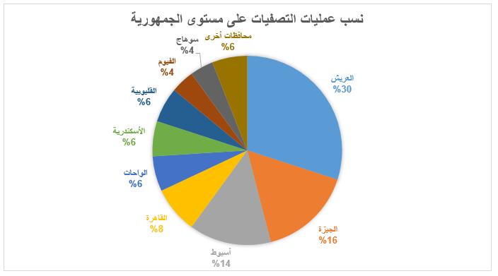 الصراع المسلح بين النظام و المعارضة في مصر-4