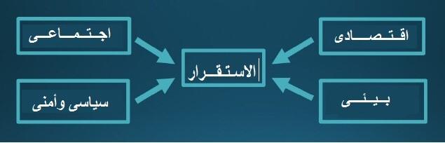 التحديات الداخلية التي تواجه الأمن القومي في مصر